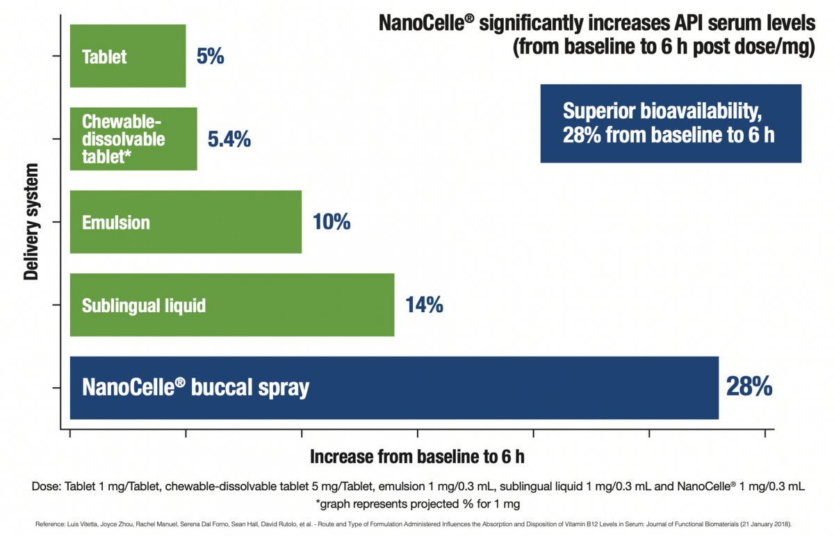 NanoCelle absorption and bioavailability graph